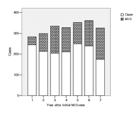 Fig1. Change of minimally invasive surgery in our institution