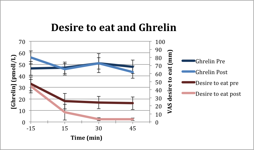 Figure 2: Desire to eat and Ghrelin scores (PRE and POST procedure)