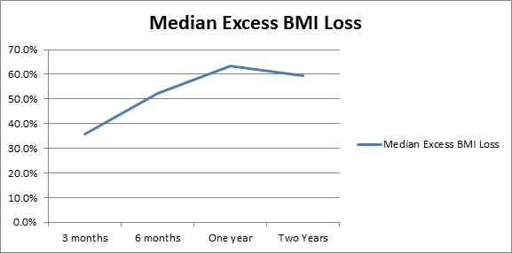 Figure 1. Median %EBMIL for children who underwent LSG below the age of 14