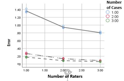 Figure 1:(a) Estimated reliability F coefficients and (b) relative error variances for D studies. Each point represents different numbers of case and raters (number of items = 6 for all D studies)