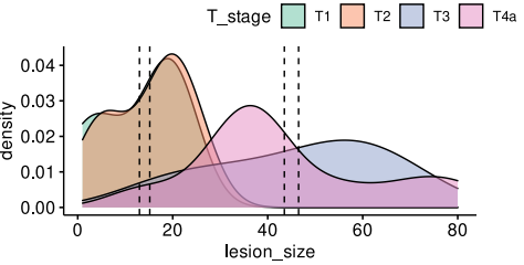 Comparison of leson size and T stage to cfDNA concentration