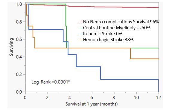 Kaplan-Meier Survival curve