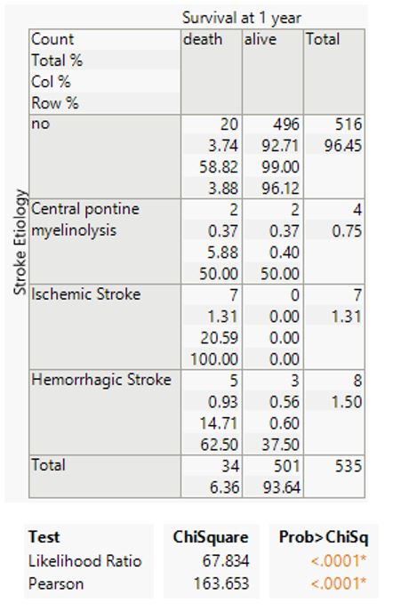 Stroke etiology versus 1 year survival.