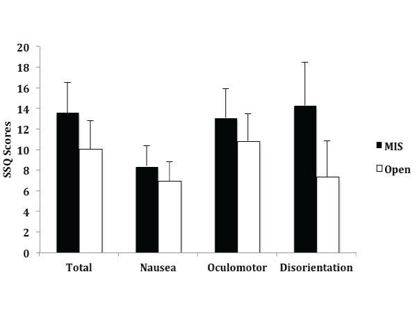 Figure 1. Average total Simulator Sickness Questionnaire (SSQ) scores, SSQ subscores for nausea, oculomotor, and disorientation.   The error bars represent standard error.