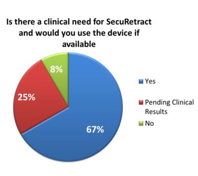End-user survey results for device utility