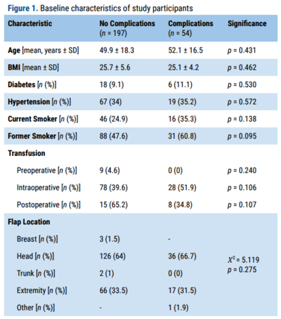 Figure 1. Baseline characteristics of study participants