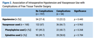 Figure 2. Association of Intraoperative Hypotension and Vasopressor Use with Complications of Free Tissue Transfer Surgery