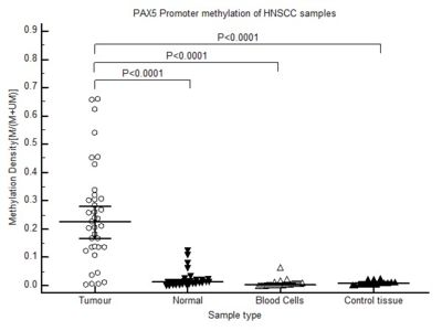 Figure 1. PAX5 methylation in tumor, paired control, white blood cells and normal controls.